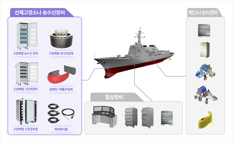 Gwanggaeto-III Batch-II Integrated Sonar System (Hull Mounted Sonar)