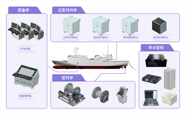 Ultra Low-Frequency Towed Array Sonar System (ULTASS)