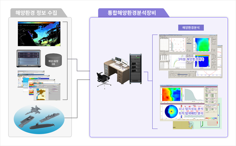 Integrated Marine Environment Analysis Equipment (NAIMS System)