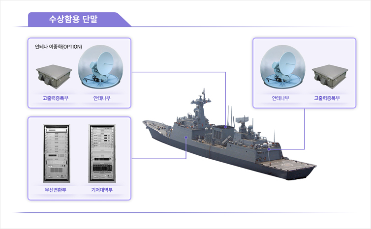 Satellite Communication System for Naval Shipboard