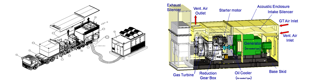 Emergency Gas Turbine Power Generation